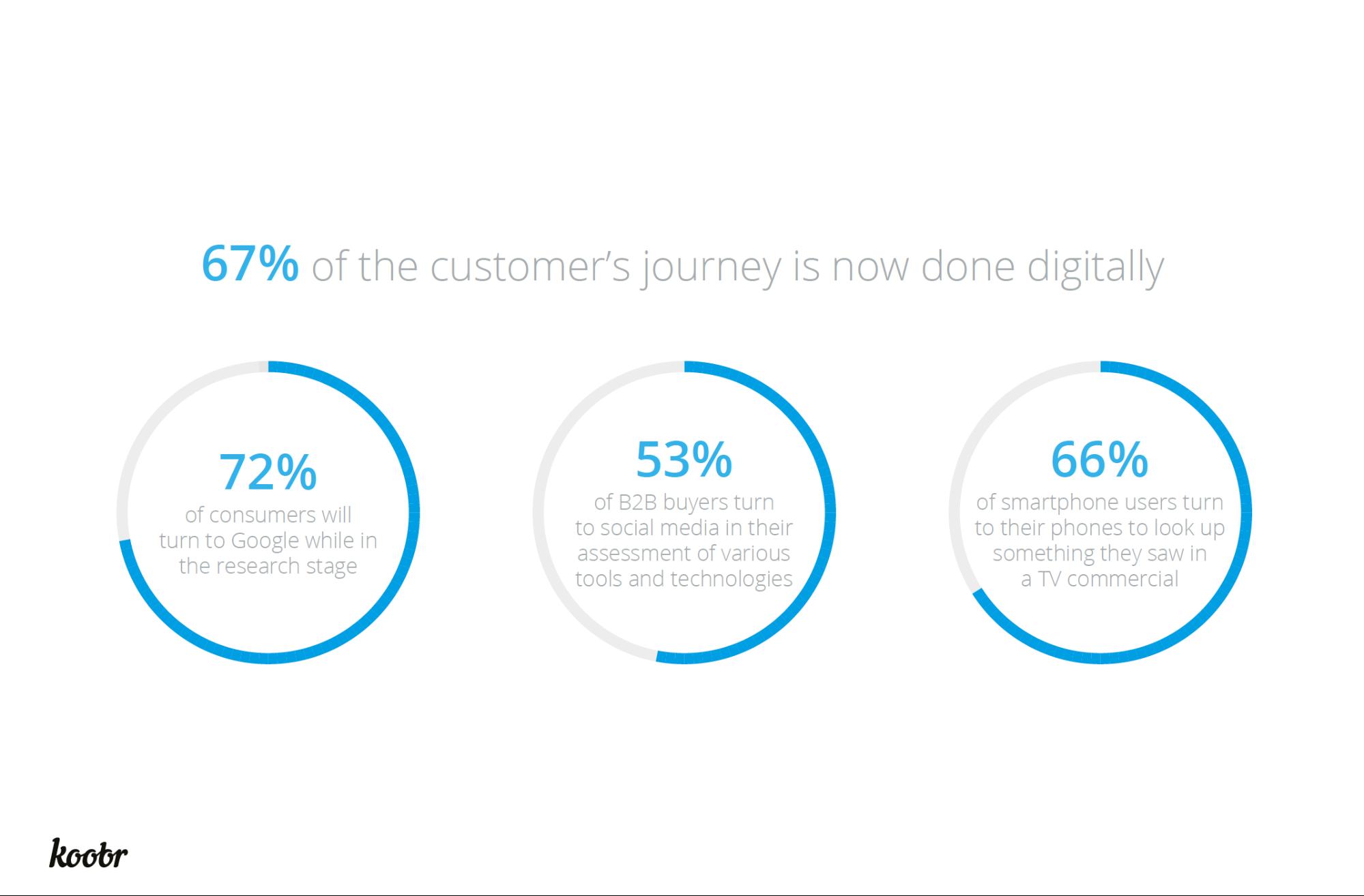 percentage of customer regular engagement